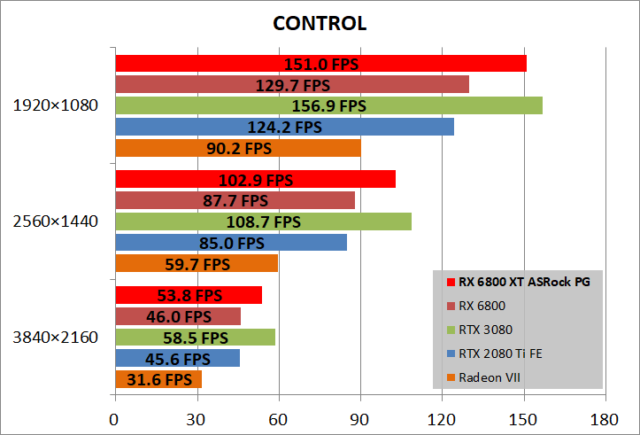 ASRock Radeon RX 6800 XT Phantom Gaming_game_cont