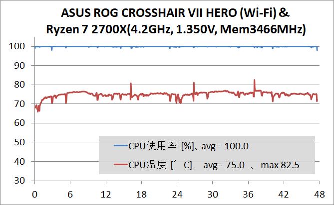 ASUS ROG CROSSHAIR VII HERO (Wi-Fi)_OC Test_stress
