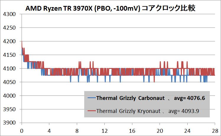 Thermal Grizzly Carbonaut_Ryzen Threadripper 3970X_PBO_clock