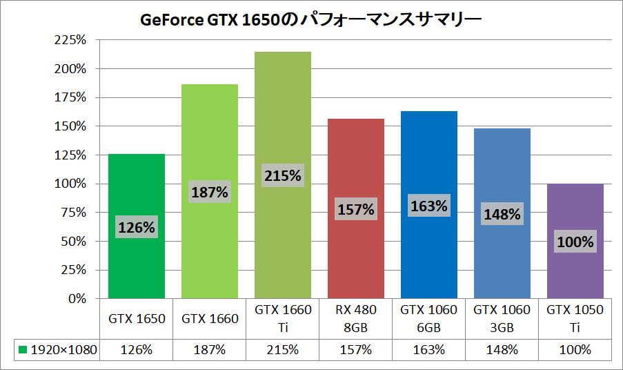 MSI GeForce GTX 1650 AERO ITX 4G OC_pefsum