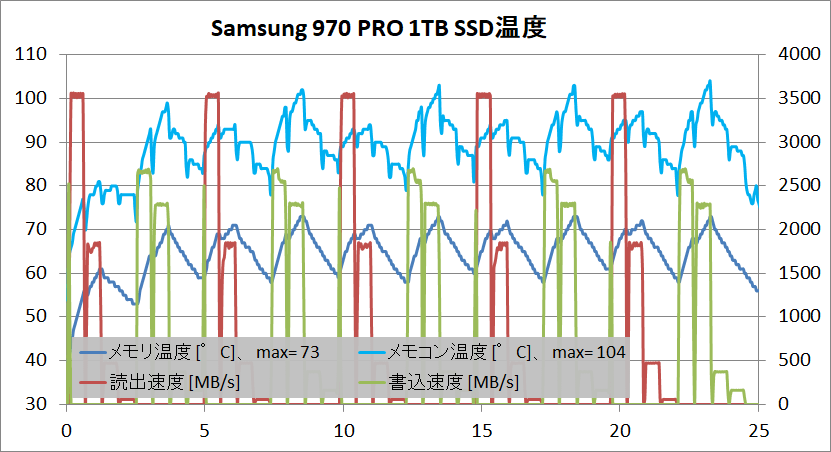 Samsung SSD 970 PRO 1TB_temp