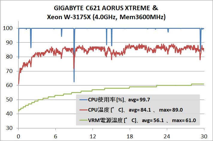 GIGABYTE C621 AORUS XTREME_OC-test_stress