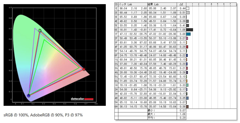 LG 27GP950-B_color_perf_def