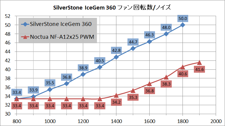 SilverStone IceGem 360_noise