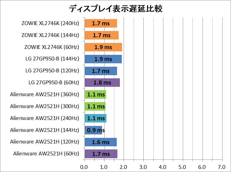 ZOWIE XL2746K_latency_1_display