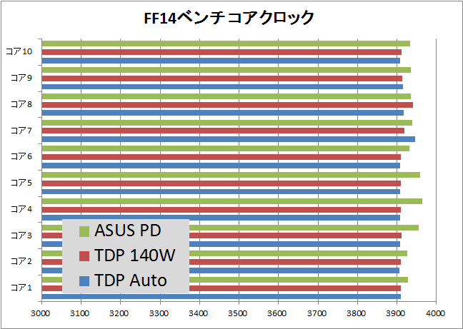 i9 7900X_TDP_game_ff14_clock