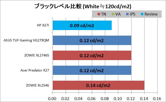 HP X27i_contrast_black-level