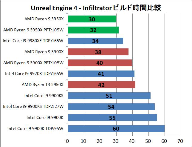 AMD Ryzne 9 3950X_ue_1_time