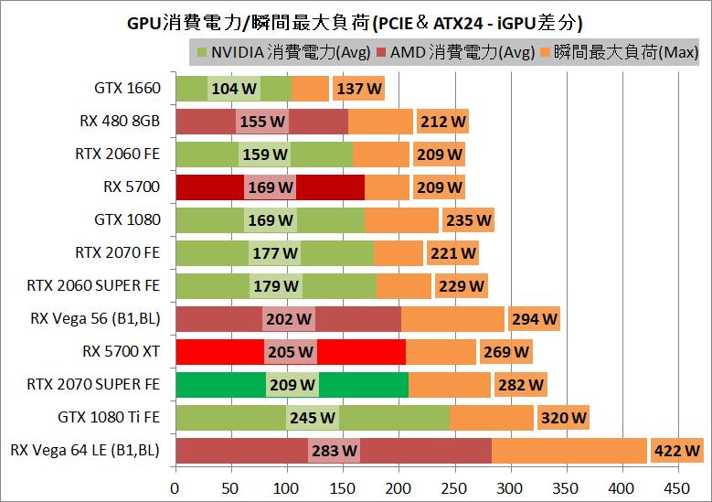 Radeon RX 5700 XT_power