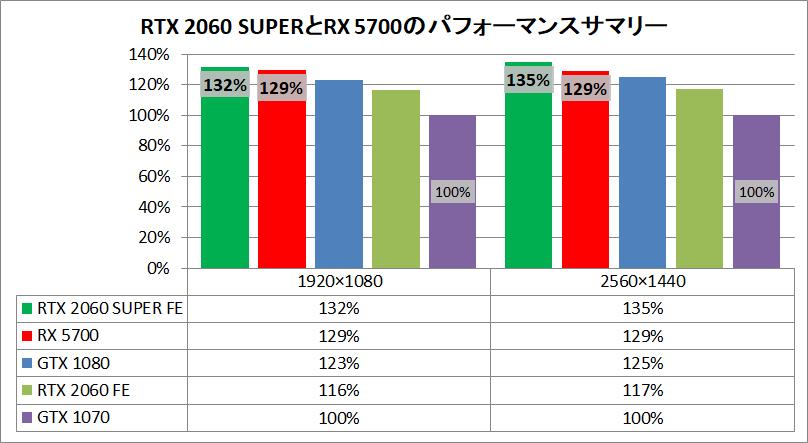 RTX 2060 SUPER_RX 5700_pefsum