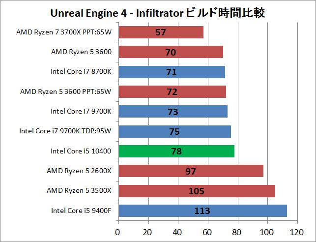 Intel Core i5 10400_ue_1_time