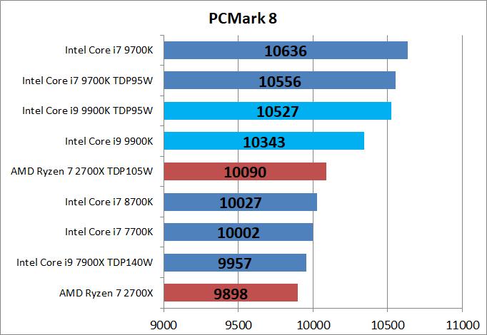 Core i9 9900K_bench_PCM8