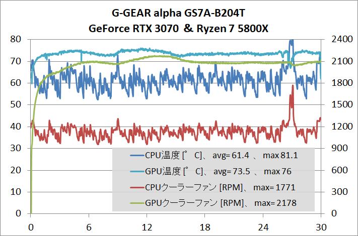 G-GEAR alpha Alpha GS7A-B204T_gpu-stress_temp