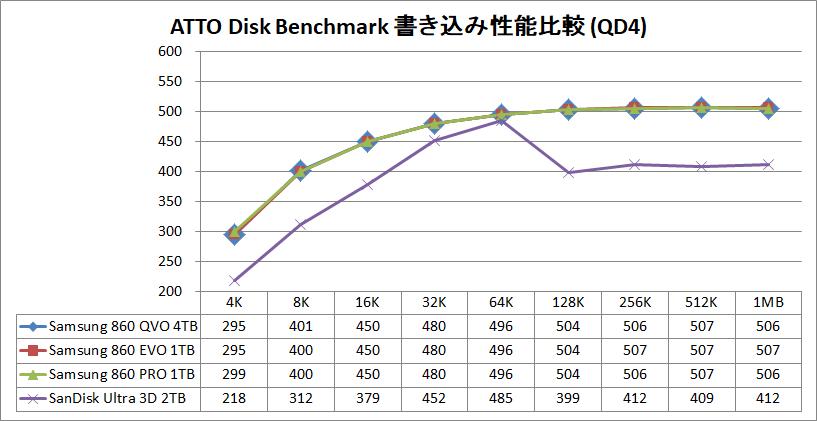 Samsung SSD 860 QVO 4TB_ATTO_Q4_write