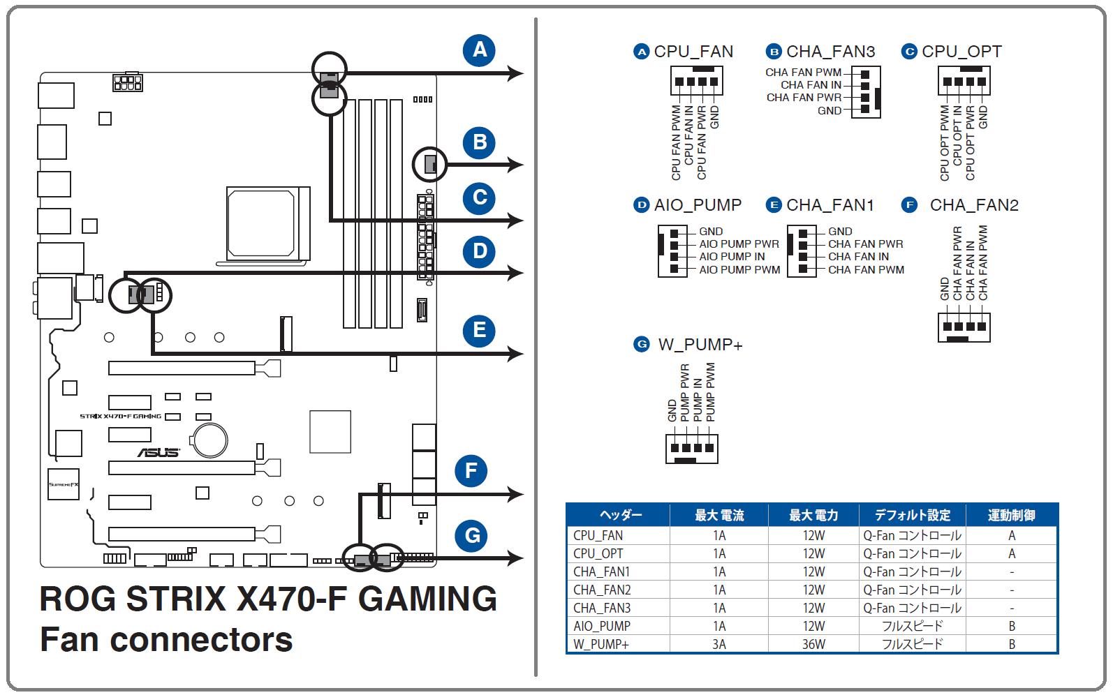 ASUS ROG STRIX X470-F GAMING_Fan