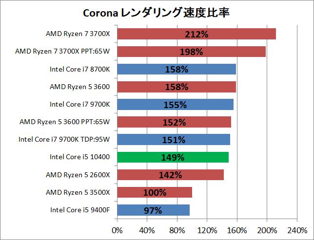 Intel Core i5 10400_rendering_corona_2_pef