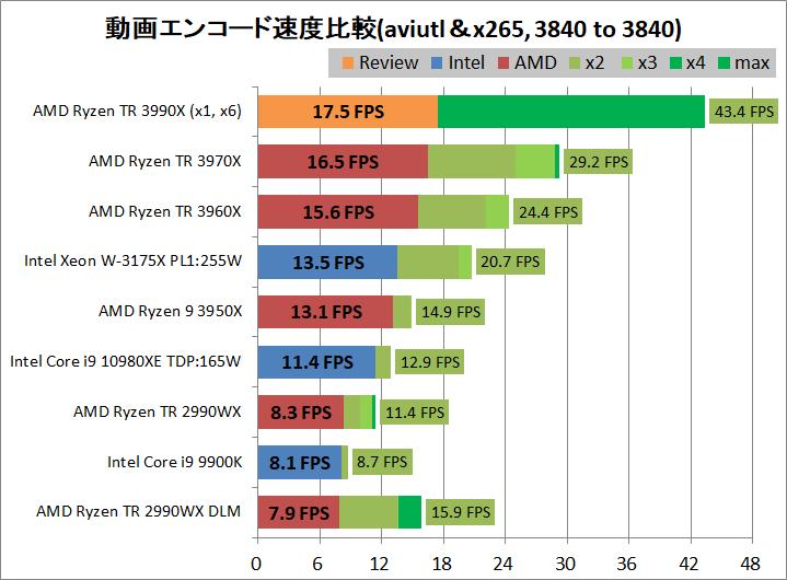 AMD Ryzen Threadripper 3990X_encode_aviutl_x265_3840-3840