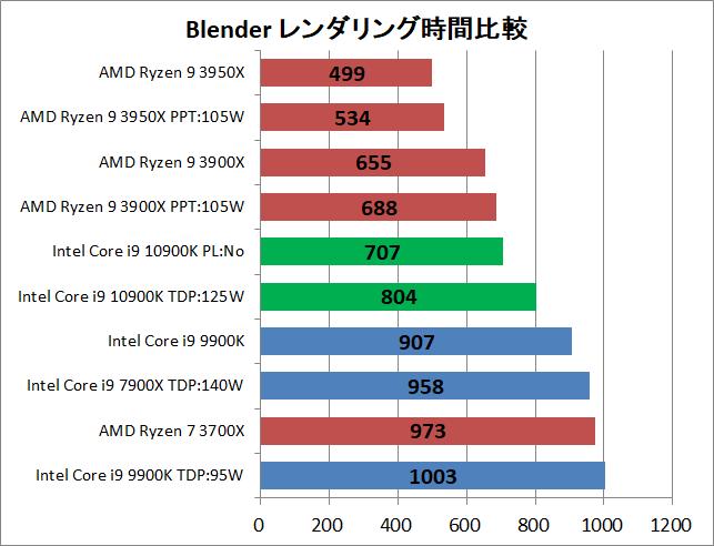 Intel Core i9 10900K_rendering_blender_1_time