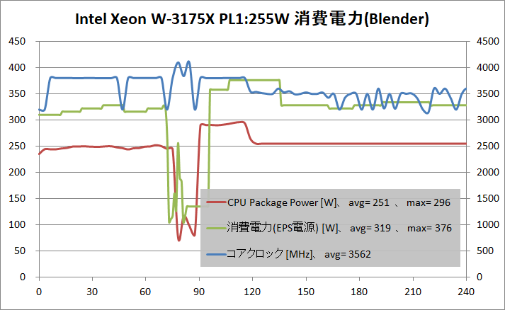 Intel Xeon W-3175X_PL255W_power_blender