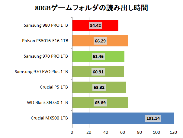 Samsung SSD 980 PRO 1TB_copy_3_game_read