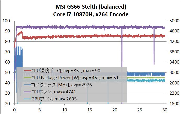 MSI GS66 Stealth_temp-CPU_balanced_Auto