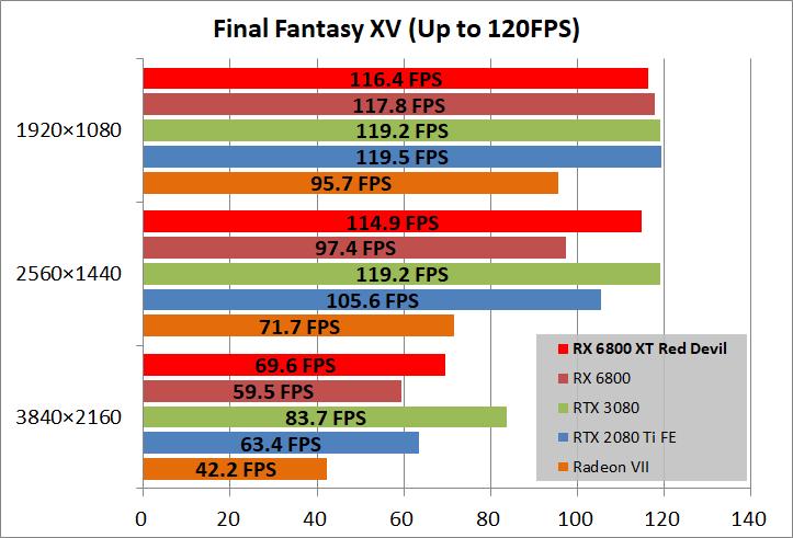 PowerColor Red Devil AMD Radeon RX 6800XT_game_ff15