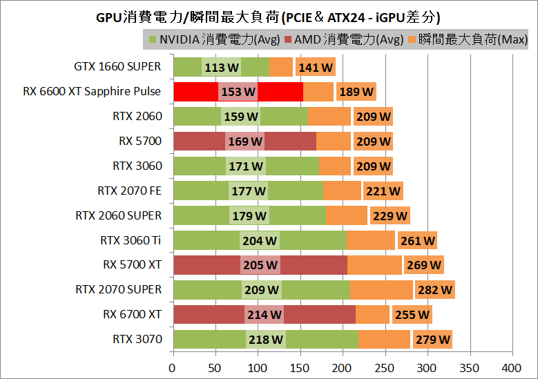 SAPPHIRE PULSE AMD Radeon RX 6600 XT_power