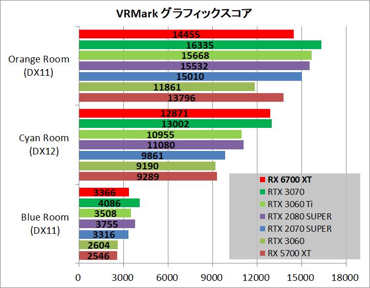 Radeon RX 6700 XT Reference_bench_vr