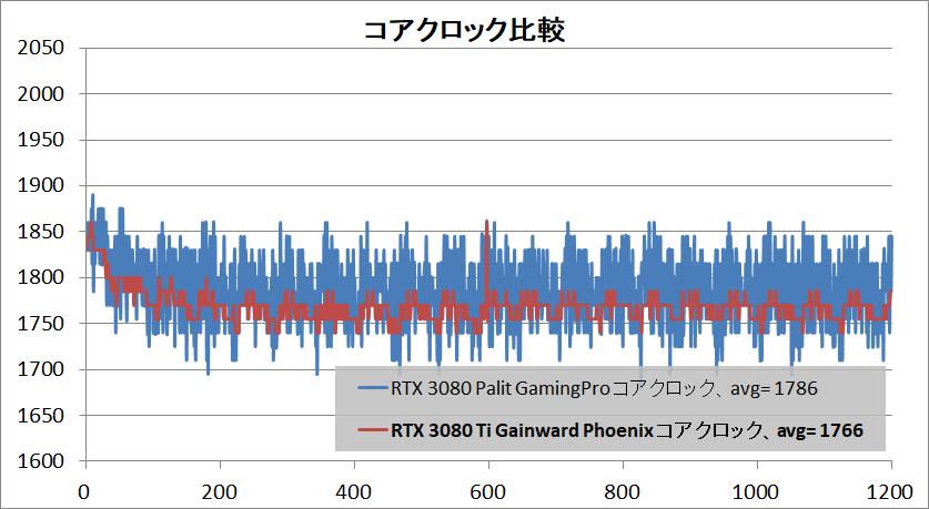 Gainward GeForce RTX 3080 Ti Phoenix_clock