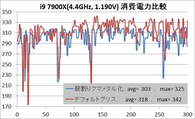 i9 7900X_delid_44OC_power