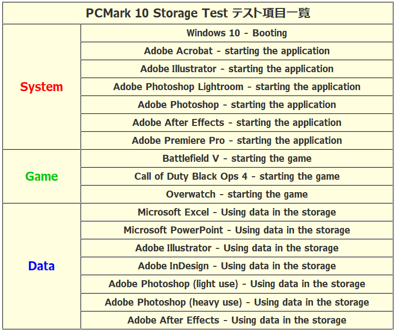 PCMark10 Storage Test_trace