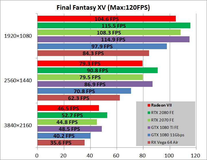 Radeon VII_game_ff15