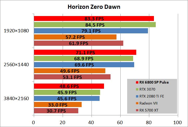 SAPPHIRE PULSE Radeon RX 6800 OC_game_horizon