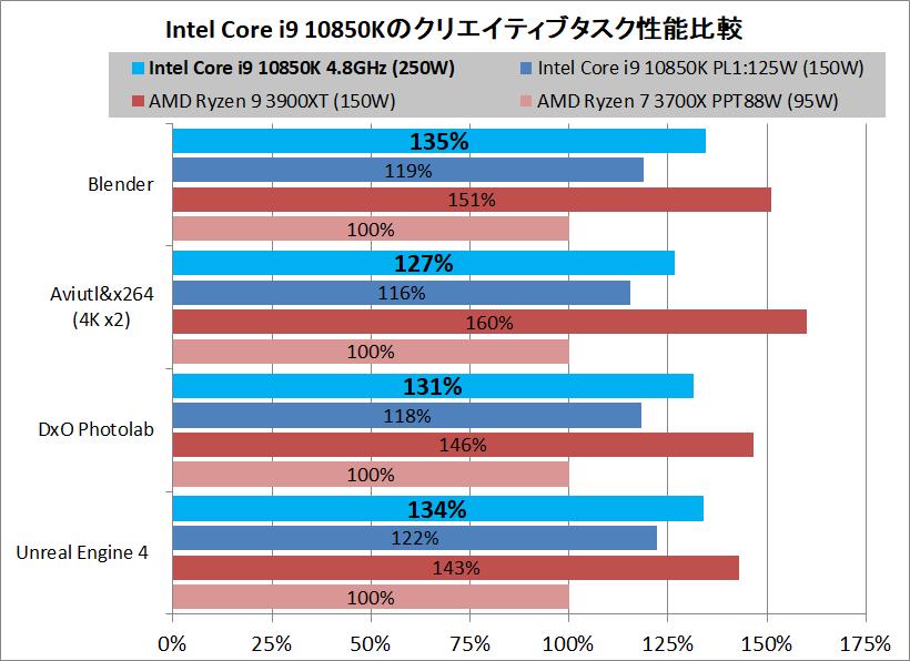 Intel Core i9 10850K_creative-performance_vs-AMD