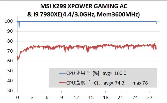 MSI X299 XPOWER GAMING AC_OC Test_temp