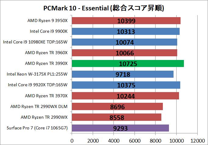 AMD Ryzen Threadripper 3990X_bench_PCM10_2
