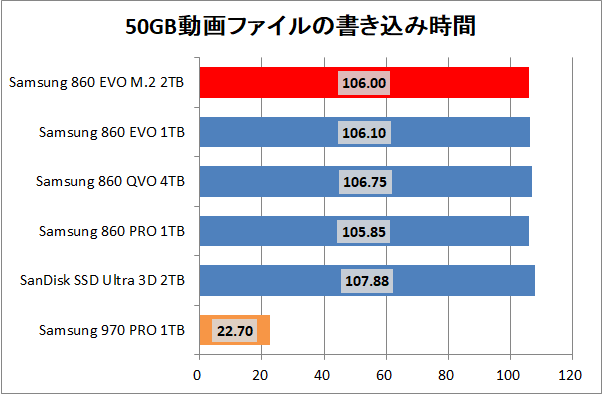 Samsung 860 EVO M.2 2TB_copy_movie_write