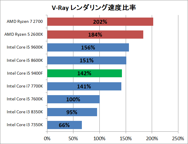 Core i5 9400F_rendering_v-ray_perf