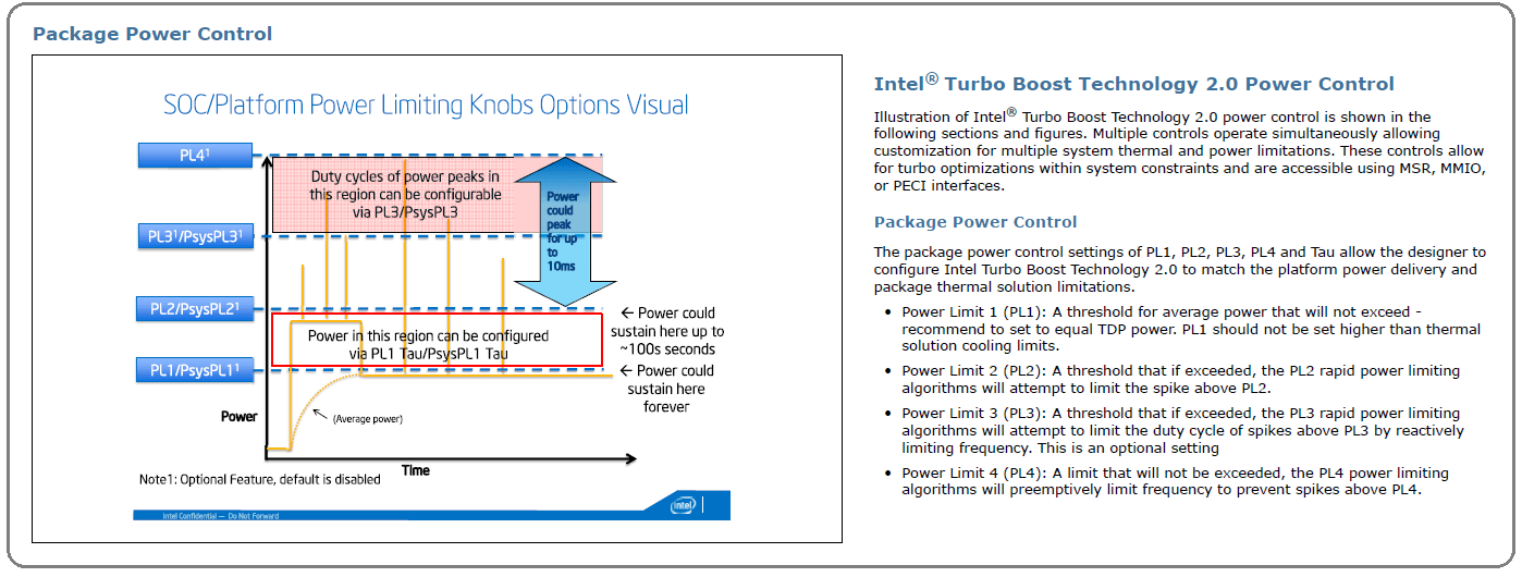 Intel Package Power Control
