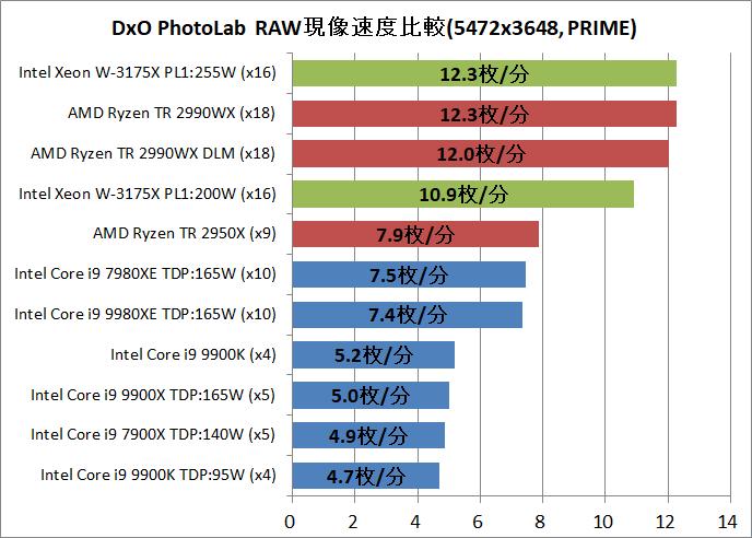 Intel Xeon W-3175X_DxO