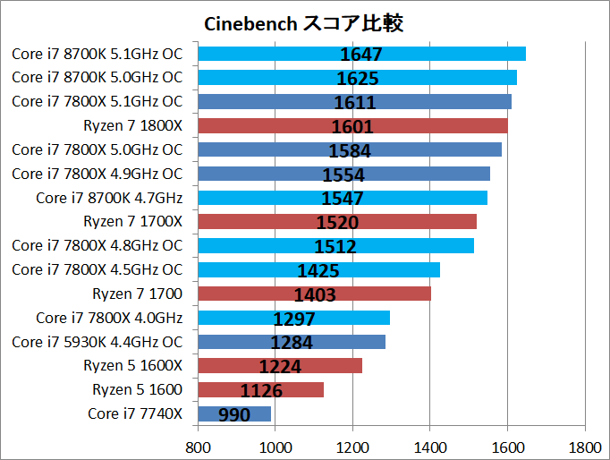 Core i7 8700K Cinebench