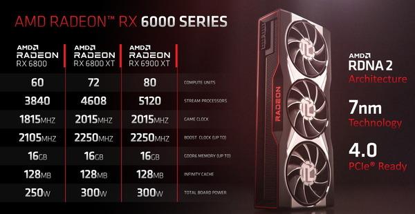 AMD Radeon RX 6000_lineup