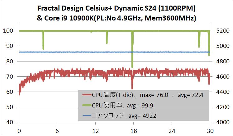 Intel Core i9 10900K_temp_AIO-water-240