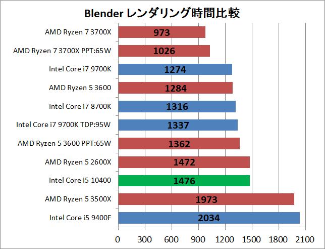 Intel Core i5 10400_rendering_blender_1_time