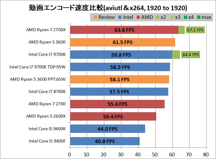 AMD Ryzen 5 3600_encode_aviutl_x264_1920-1920