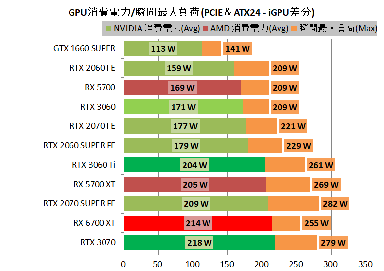 Radeon RX 6700 XT Reference_power