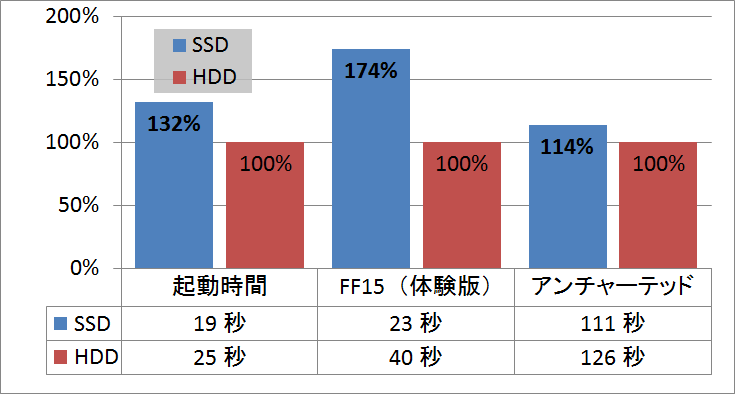 SSD-HDD比較