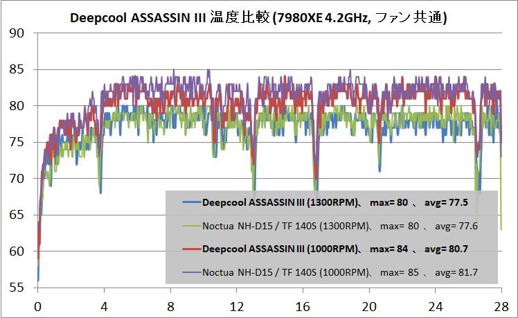 Deepcool ASSASSIN III_temp_same-fan