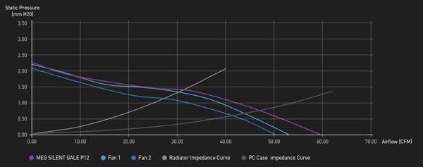 MSI MEG SILENT GALE P12_performance