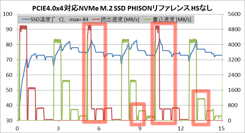 PCIE4.0x4-NVMe M.2 SSD PHISON Reference_temp